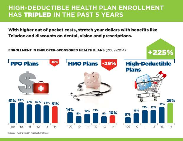 INFOGRAPHIC: HDHP Enrollment Has Tripled