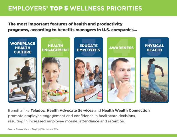 Top 5 Wellness Priorities for Employers
