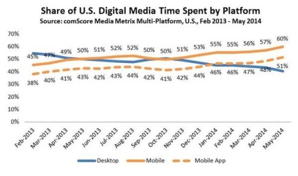 Share of U.S. Digital Media Time Spent by Platform